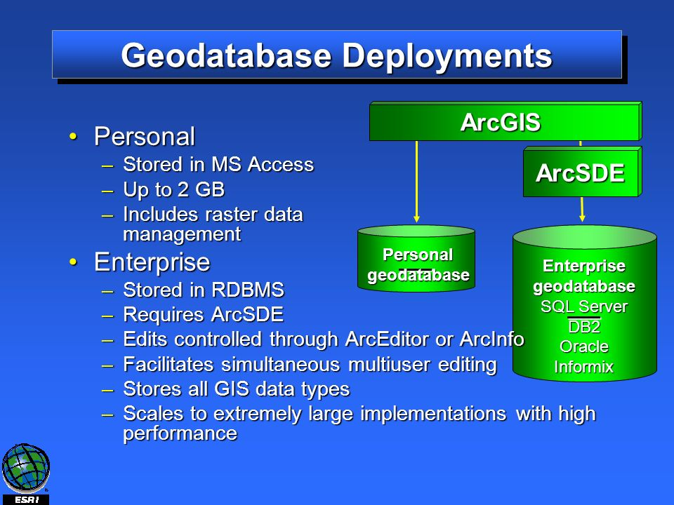 ArcSDE ArcGIS Personalgeodatabase Enterprisegeodatabase SQL Server DB2 Oracle Informix Geodatabase Deployments PersonalPersonal –Stored in MS Access –Up to 2 GB –Includes raster data management EnterpriseEnterprise –Stored in RDBMS –Requires ArcSDE –Edits controlled through ArcEditor or ArcInfo –Facilitates simultaneous multiuser editing –Stores all GIS data types –Scales to extremely large implementations with high performance