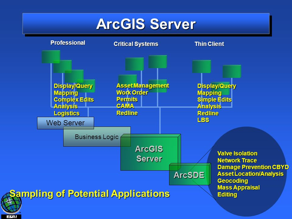 Business Logic ArcGISServer Sampling of Potential Applications Web Server ArcSDE Professional Critical Systems Thin Client Display/QueryMapping Complex Edits AnalysisLogistics Asset Management Work Order PermitsCAMARedline Display/QueryMapping Simple Edits AnalysisRedlineLBS Valve Isolation Network Trace Damage Prevention CBYD Asset Location/Analysis Geocoding Mass Appraisal Editing ArcGIS Server