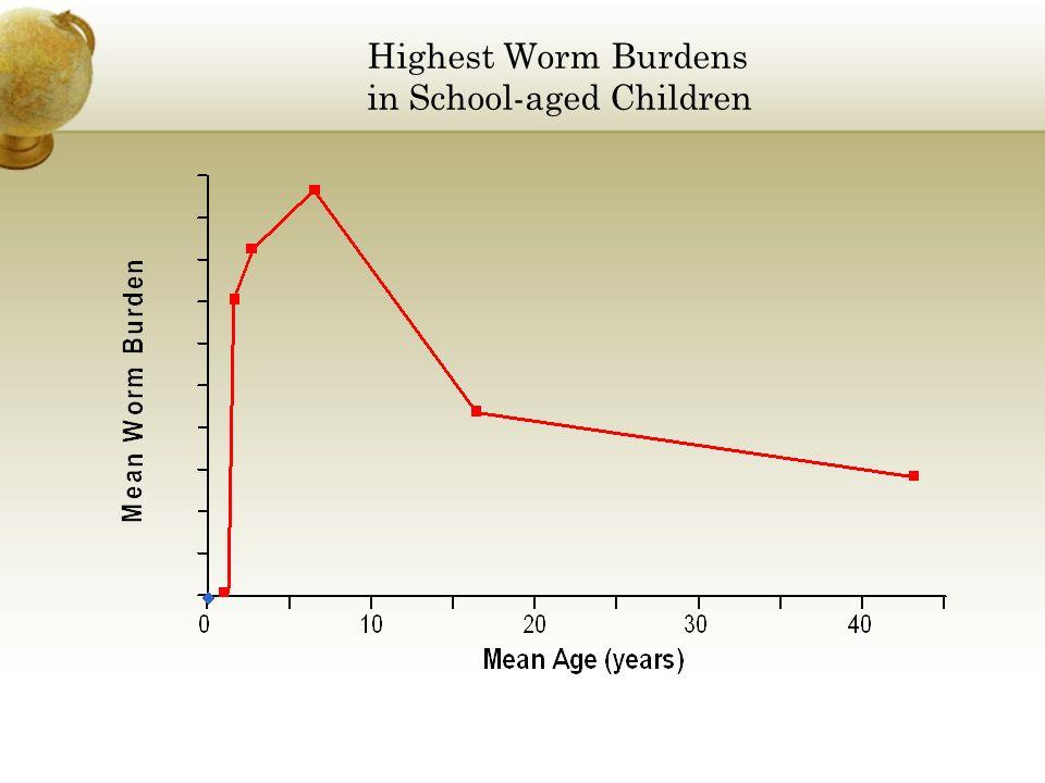 Highest Worm Burdens in School-aged Children