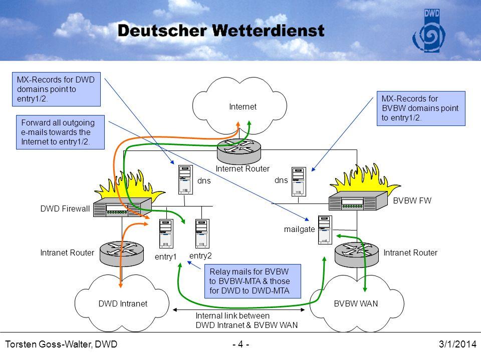 3/1/2014Torsten Goss-Walter, DWD- 4 - DWD IntranetBVBW WAN Internet Internet Router Intranet Router entry1 entry2 mailgate dns DWD Firewall BVBW FW Re