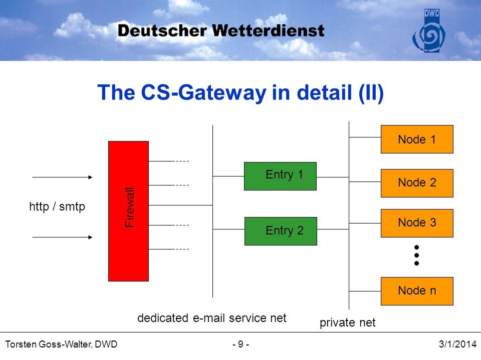 3/1/2014Torsten Goss-Walter, DWD- 20 -