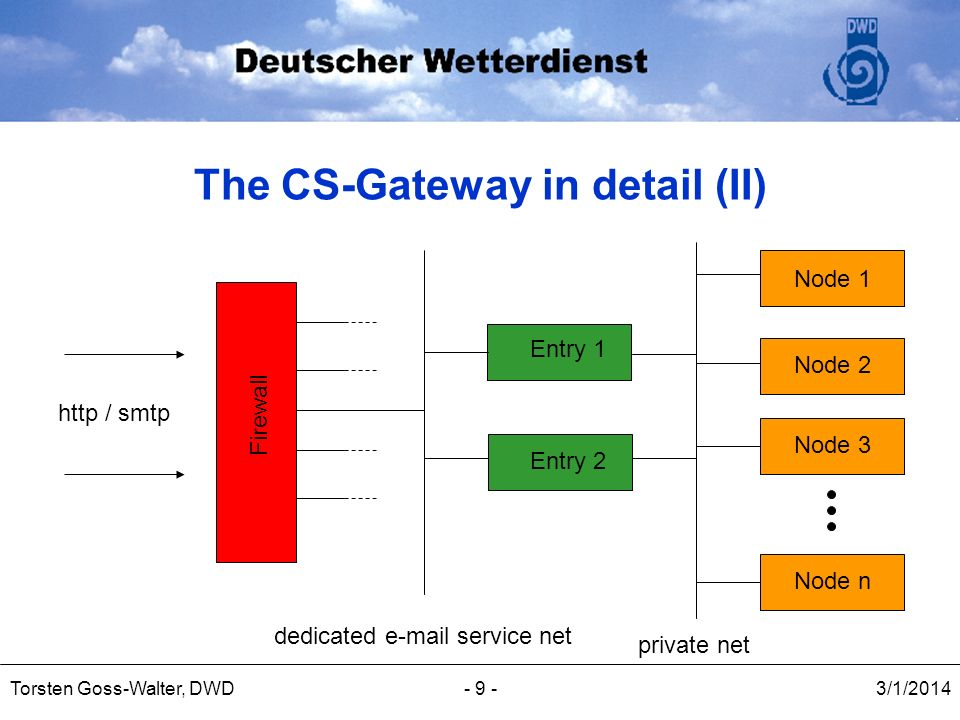 3/1/2014Torsten Goss-Walter, DWD- 9 - The CS-Gateway in detail (II) Entry 1 Entry 2 Node 1 Node 2 Node 3 private net dedicated e-mail service net Fire