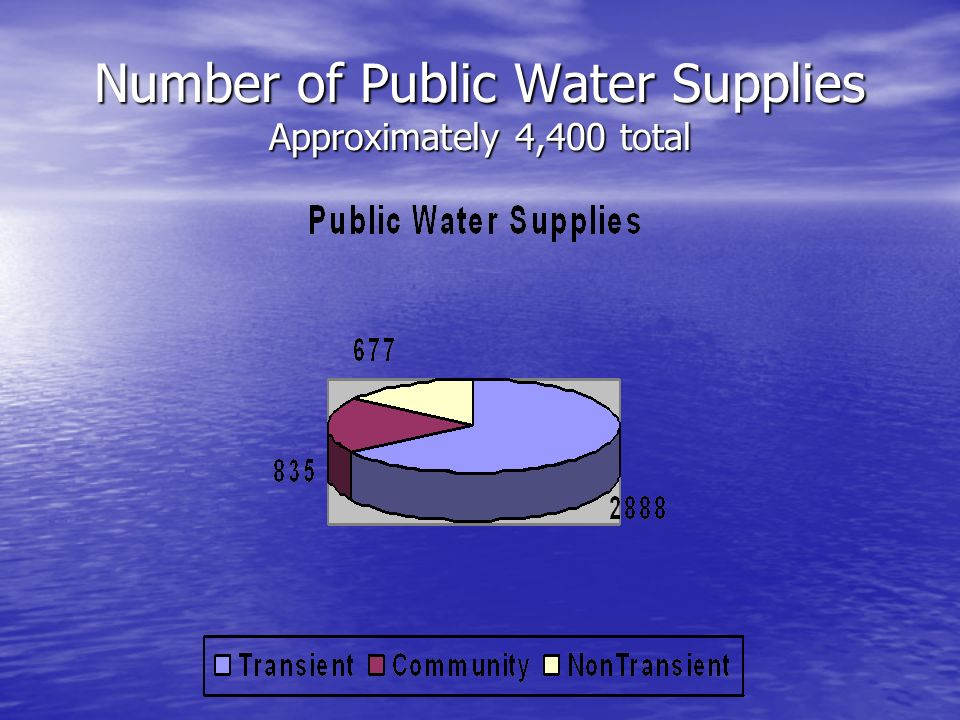 Number of Public Water Supplies Approximately 4,400 total