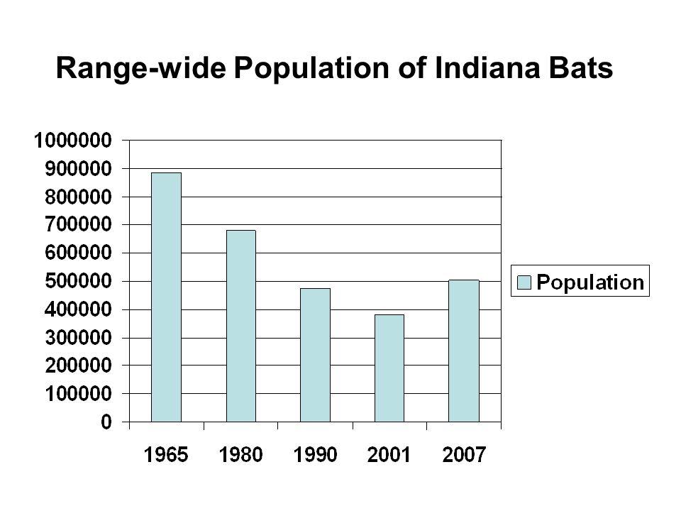 Range-wide Population of Indiana Bats