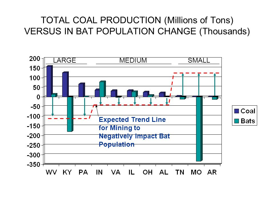 TOTAL COAL PRODUCTION (Millions of Tons) VERSUS IN BAT POPULATION CHANGE (Thousands) Expected Trend Line for Mining to Negatively Impact Bat Populatio