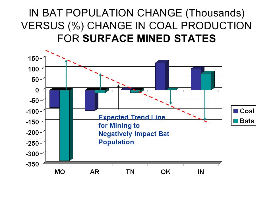 IN BAT POPULATION CHANGE (Thousands) VERSUS (%) CHANGE IN COAL PRODUCTION FOR SURFACE MINED STATES Expected Trend Line for Mining to Negatively Impact