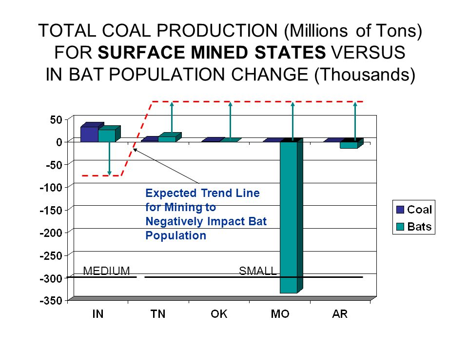 TOTAL COAL PRODUCTION (Millions of Tons) FOR SURFACE MINED STATES VERSUS IN BAT POPULATION CHANGE (Thousands) Expected Trend Line for Mining to Negati