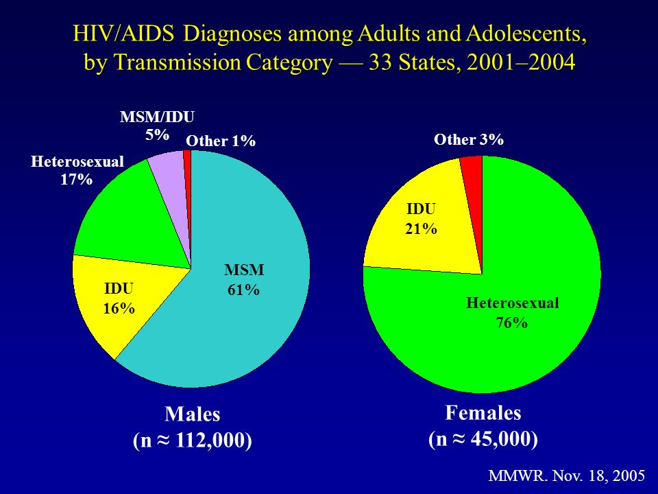 HIV/AIDS Diagnoses among Adults and Adolescents, by Transmission Category 33 States, 2001–2004 MSM 61% IDU 16% Heterosexual 17% MSM/IDU 5% Other 1% Ma