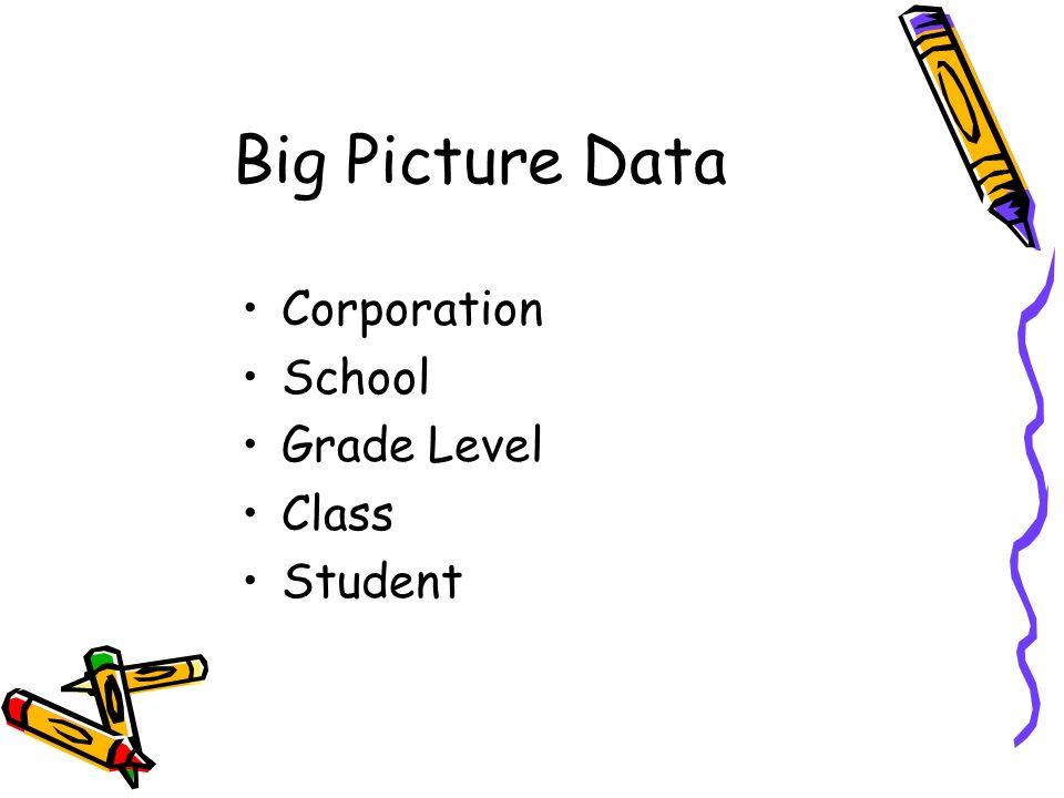 Big Picture Data Corporation School Grade Level Class Student