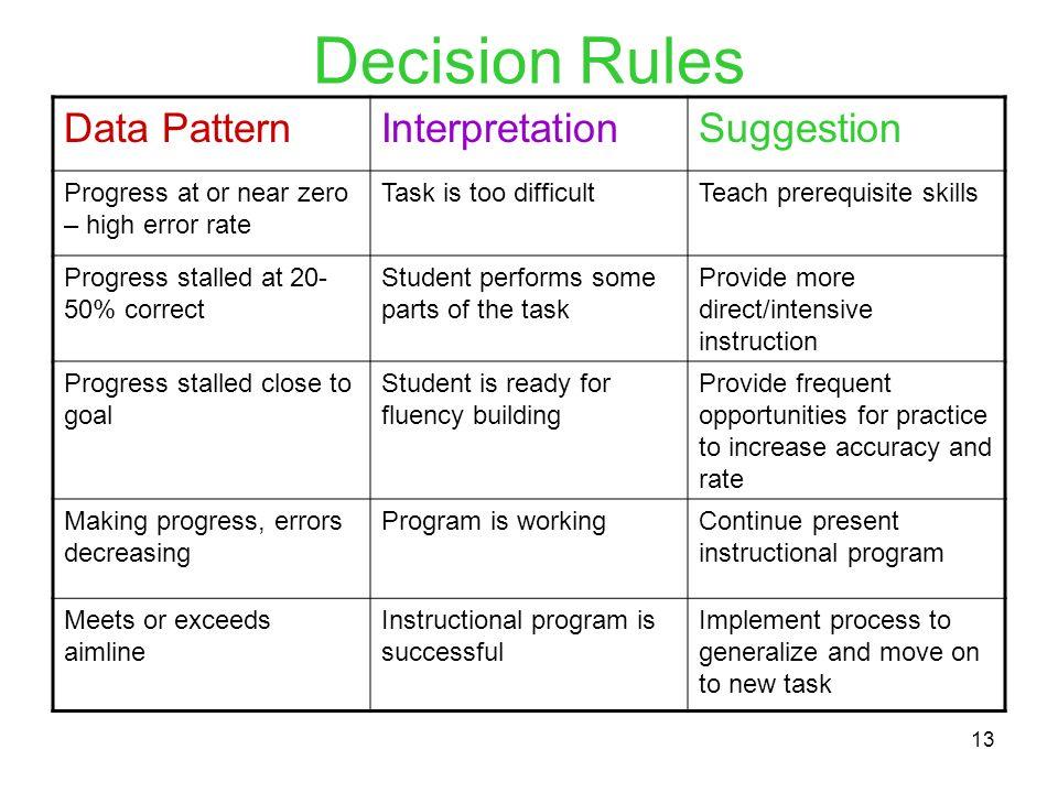 13 Decision Rules Data PatternInterpretationSuggestion Progress at or near zero – high error rate Task is too difficultTeach prerequisite skills Progr