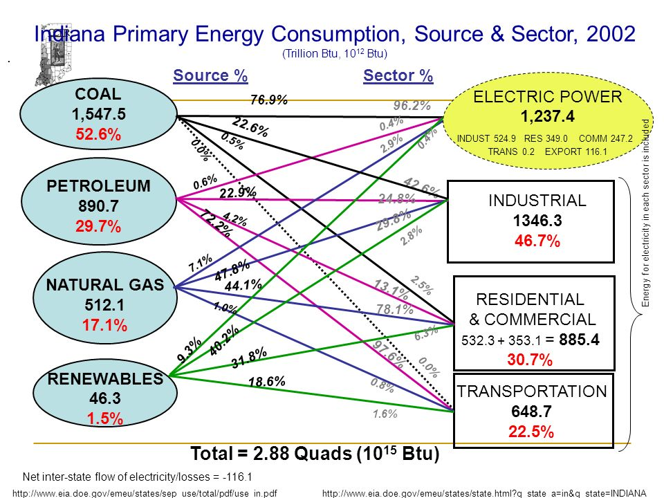 . COAL 1,547.5 52.6% PETROLEUM 890.7 29.7% NATURAL GAS 512.1 17.1% RENEWABLES 46.3 1.5% Indiana Primary Energy Consumption, Source & Sector, 2002 (Trillion Btu, 10 12 Btu) TRANSPORTATION 648.7 22.5% INDUSTRIAL 1346.3 46.7% RESIDENTIAL & COMMERCIAL 532.3 + 353.1 = 885.4 30.7% Source %Sector % 40.2% 18.6% 9.3% 44.1% 47.8% 7.1% 1.0% 4.2% 72.2% 22.9% 0.6% 0.5% 22.6% 31.8% 96.2% 0.4% 2.9% 0.4% 97.6% 0.8% 1.6% 42.6% 24.8% 29.8% 2.5% 2.8% 13.1% 78.1% 6.3% 76.9% Total = 2.88 Quads (10 15 Btu) http://www.eia.doe.gov/emeu/states/state.html q_state_a=in&q_state=INDIANAhttp://www.eia.doe.gov/emeu/states/sep_use/total/pdf/use_in.pdf Net inter-state flow of electricity/losses = -116.1 0.0% ELECTRIC POWER 1,237.4 INDUST 524.9 RES 349.0 COMM 247.2 TRANS 0.2 EXPORT 116.1 0.0% Energy for electricity in each sector is included