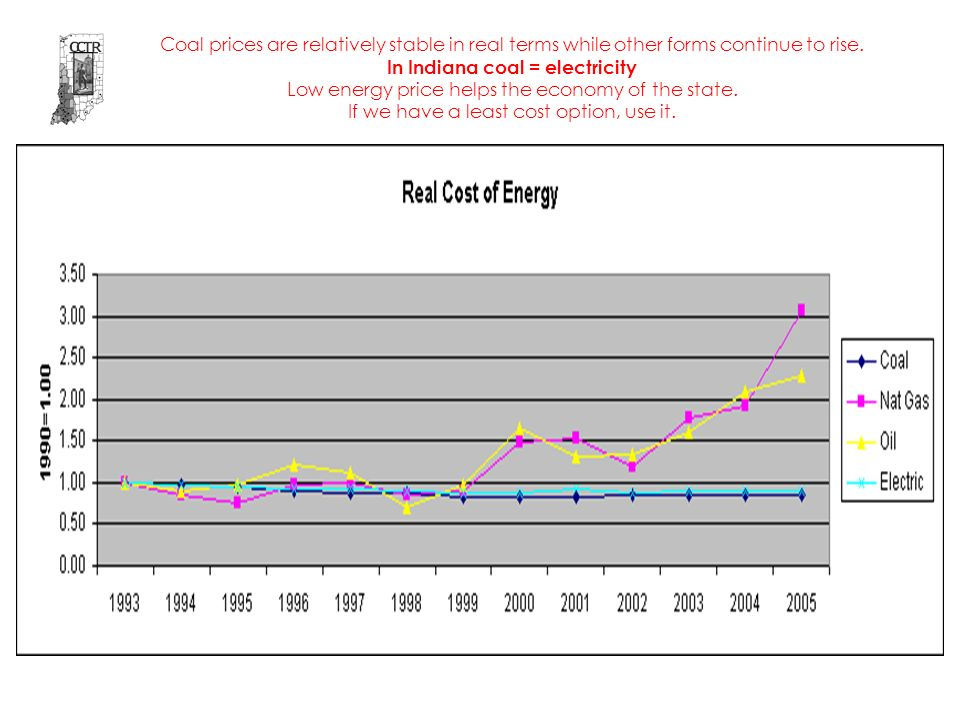 Coal prices are relatively stable in real terms while other forms continue to rise.