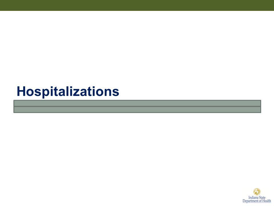 Hospitalizations