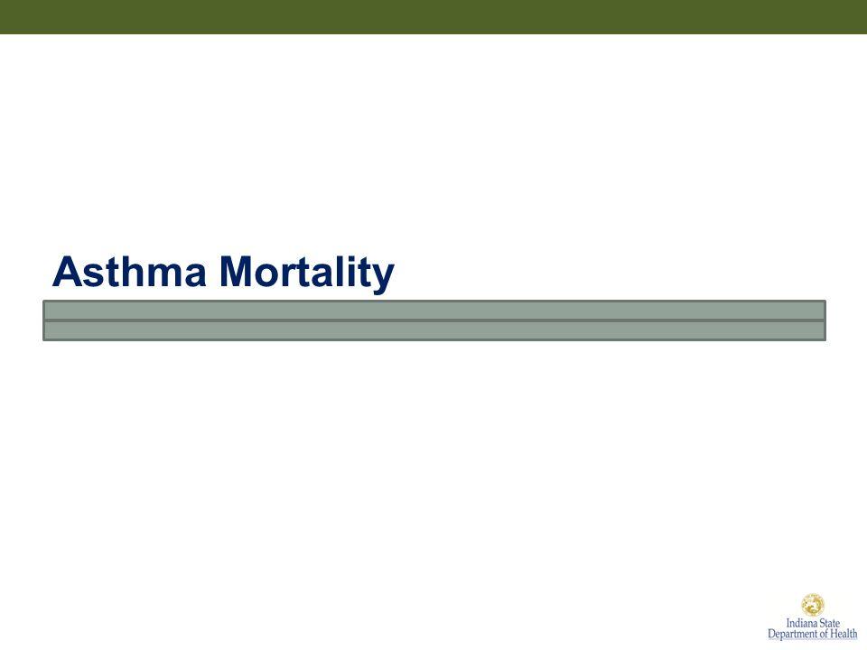 Asthma Mortality