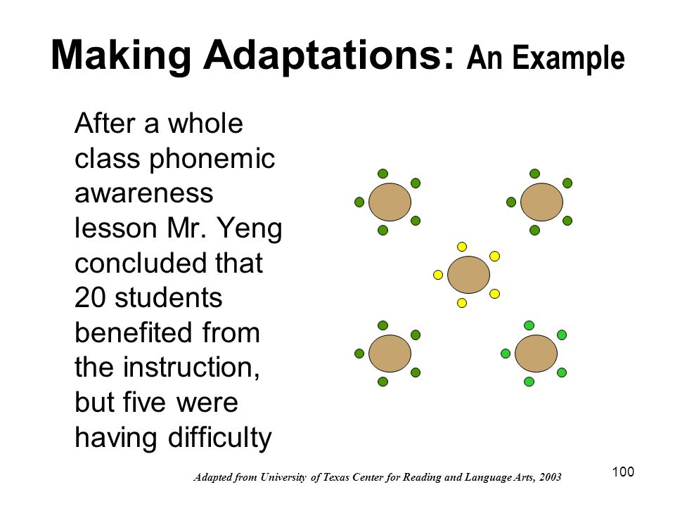 100 Making Adaptations: An Example After a whole class phonemic awareness lesson Mr. Yeng concluded that 20 students benefited from the instruction, b