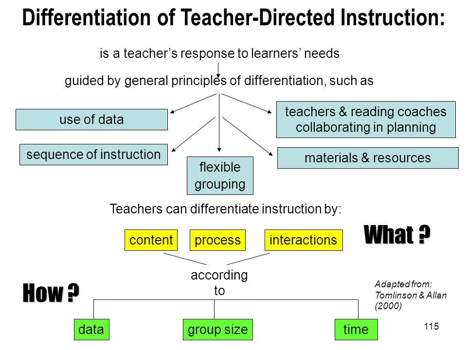 115 Differentiation of Teacher-Directed Instruction: is a teachers response to learners needs guided by general principles of differentiation, such as