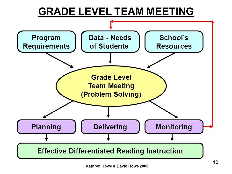 12 GRADE LEVEL TEAM MEETING Grade Level Team Meeting (Problem Solving) Data - Needs of Students Schools Resources Program Requirements PlanningMonitor
