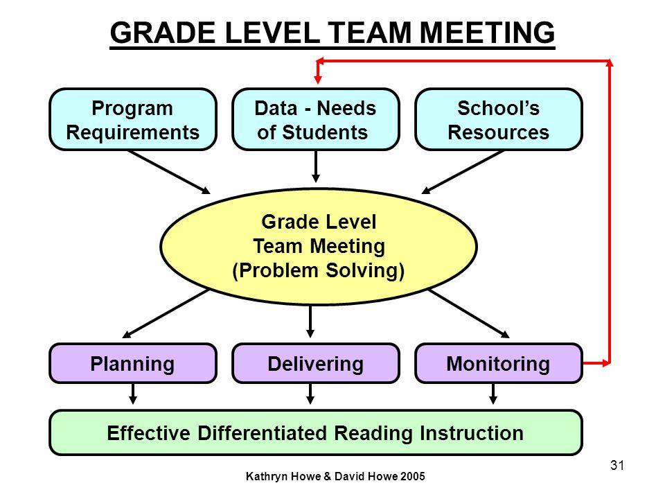 31 GRADE LEVEL TEAM MEETING Grade Level Team Meeting (Problem Solving) Data - Needs of Students Schools Resources Program Requirements PlanningMonitor