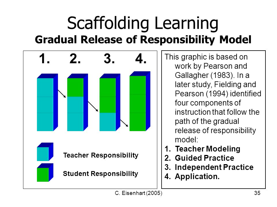 C. Eisenhart (2005)35 Scaffolding Learning Gradual Release of Responsibility Model This graphic is based on work by Pearson and Gallagher (1983). In a