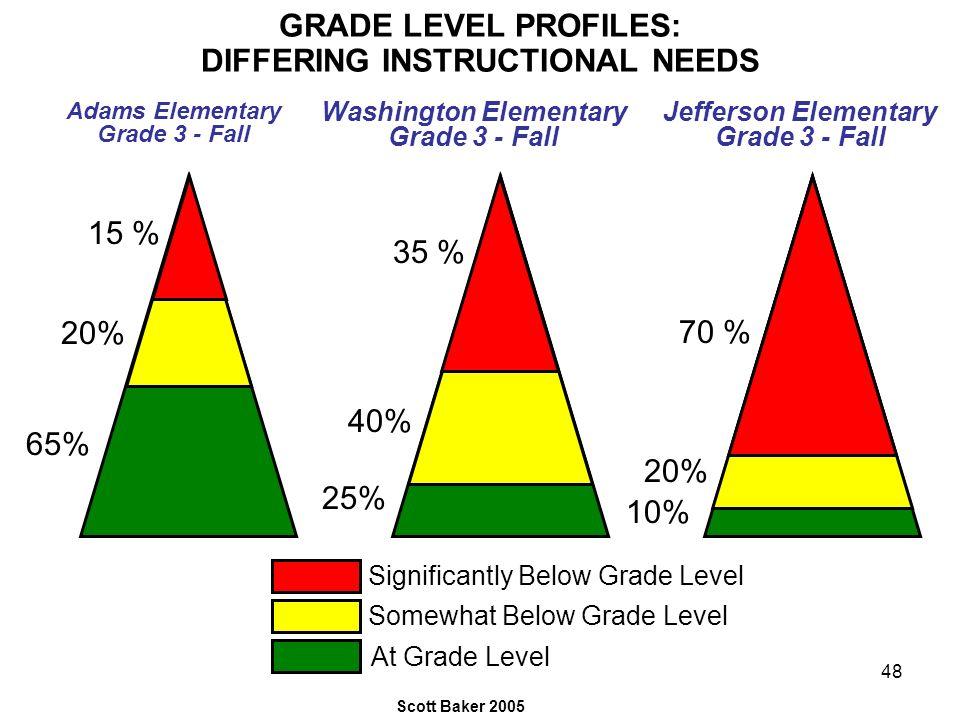 48 GRADE LEVEL PROFILES: DIFFERING INSTRUCTIONAL NEEDS 35 % 40% 25% 15 % 20% 65% Adams Elementary Grade 3 - Fall Washington Elementary Grade 3 - Fall