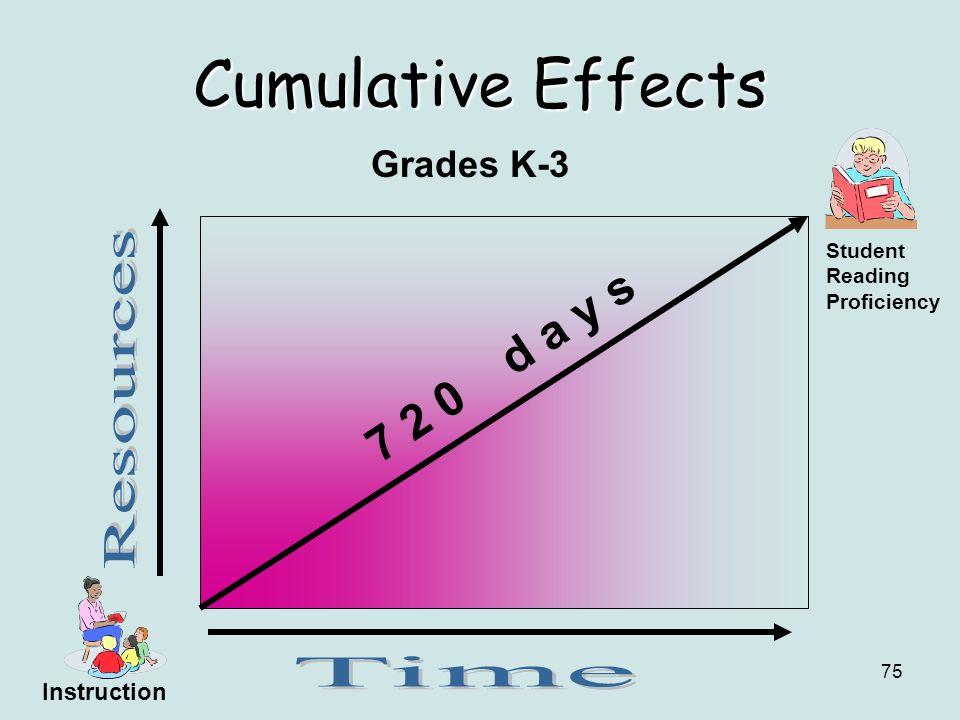 75 Cumulative Effects Grades K-3 7 2 0 d a y s Student Reading Proficiency Instruction