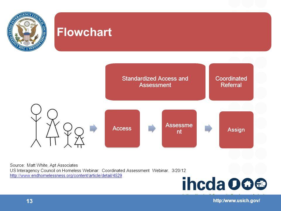http:/www.usich.gov/ 13 Flowchart Access Assessme nt Assign Mainstream Services Standardized Access and Assessment Coordinated Referral Source: Matt W