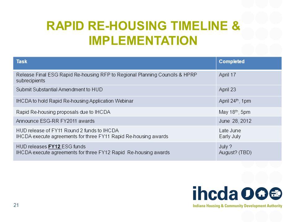 RAPID RE-HOUSING TIMELINE & IMPLEMENTATION TaskCompleted Release Final ESG Rapid Re-housing RFP to Regional Planning Councils & HPRP subrecipients Apr