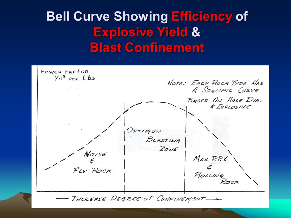 Bell Curve Showing Efficiency of Explosive Yield & Blast Confinement