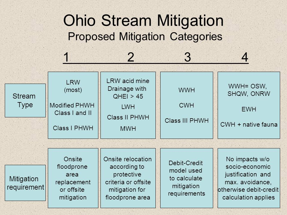 Ohio Stream Mitigation Proposed Mitigation Categories 1 2 3 4 LRW (most) Modified PHWH Class I and II Class I PHWH LRW acid mine Drainage with QHEI >