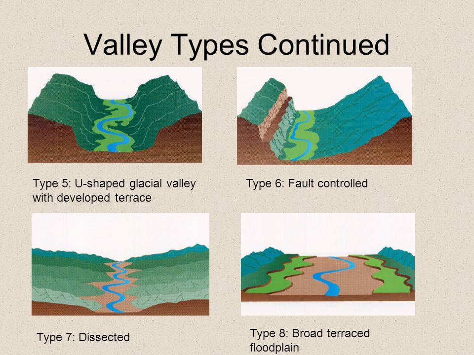 Valley Types Continued Type 5: U-shaped glacial valley with developed terrace Type 6: Fault controlled Type 7: Dissected Type 8: Broad terraced floodp
