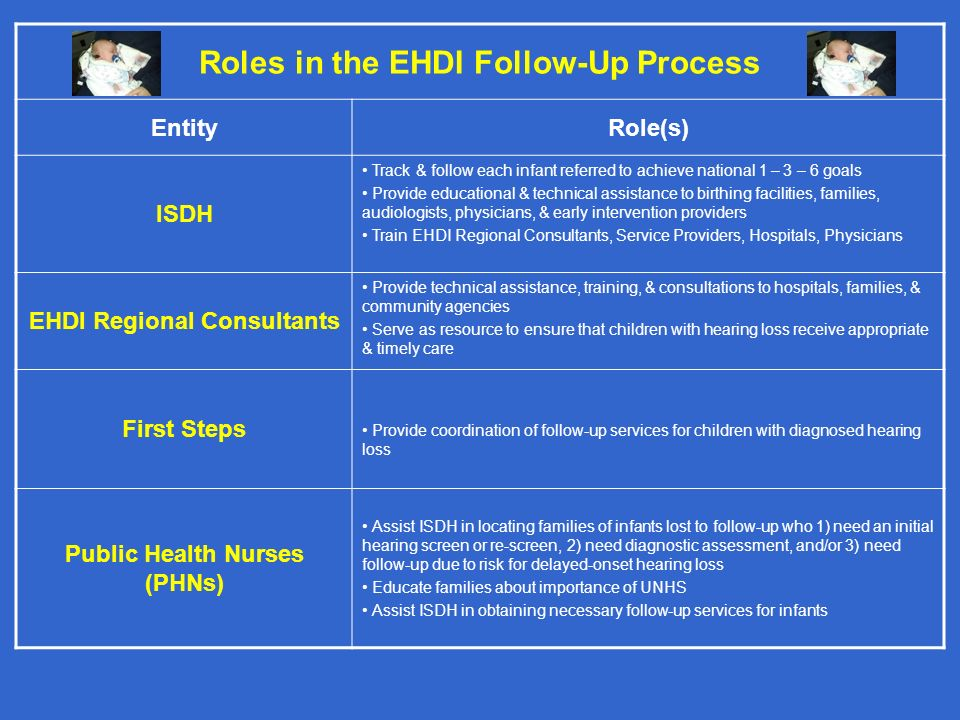 Roles in the EHDI Follow-Up Process EntityRole(s) ISDH Track & follow each infant referred to achieve national 1 – 3 – 6 goals Provide educational & t