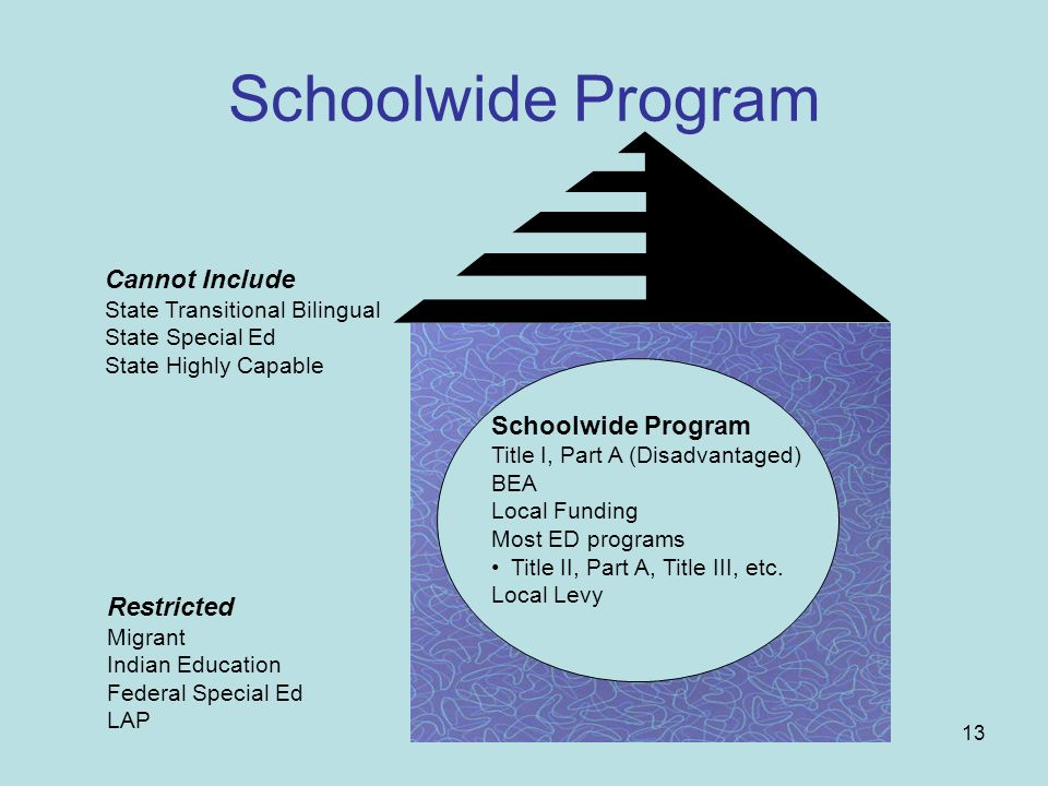 13 Schoolwide Program Title I, Part A (Disadvantaged) BEA Local Funding Most ED programs Title II, Part A, Title III, etc. Local Levy Cannot Include S