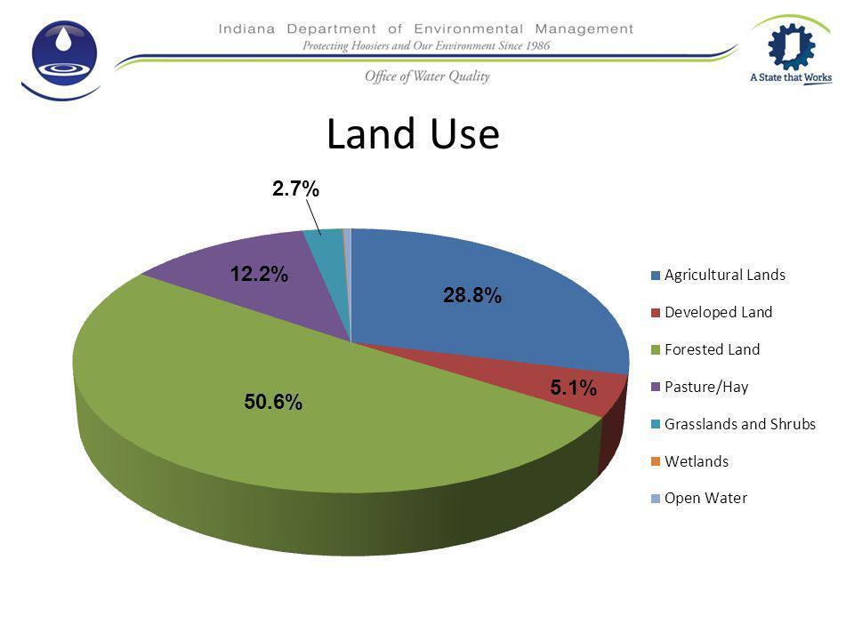 Land Use 28.8% 50.6% 12.2% 5.1%