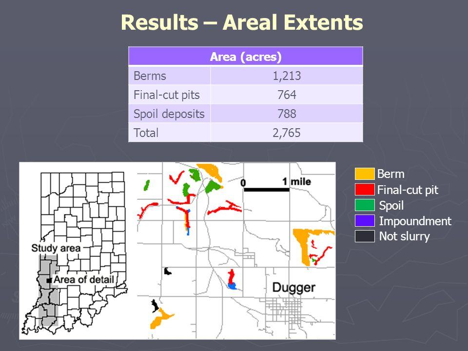 Results – Areal Extents Berm Final-cut pit Spoil Impoundment Not slurry Area (acres) Berms1,213 Final-cut pits764 Spoil deposits788 Total2,765