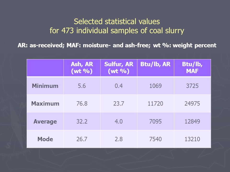 Selected statistical values for 473 individual samples of coal slurry AR: as-received; MAF: moisture- and ash-free; wt %: weight percent Ash, AR (wt %
