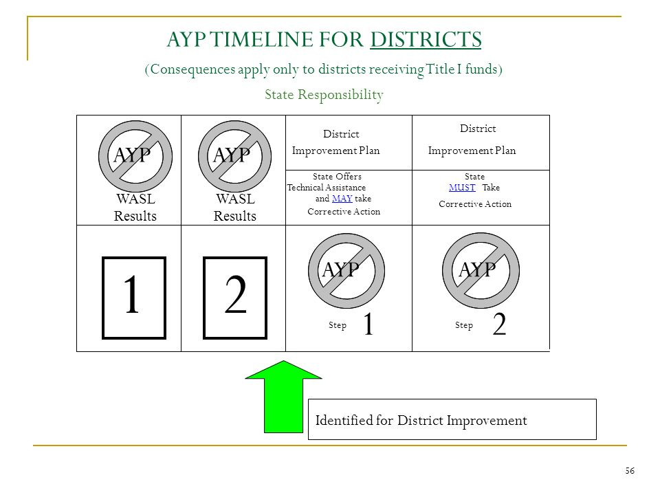 AYP TIMELINE FOR DISTRICTS (Consequences apply only to districts receiving Title I funds) State Responsibility District Improvement Plan District Impr