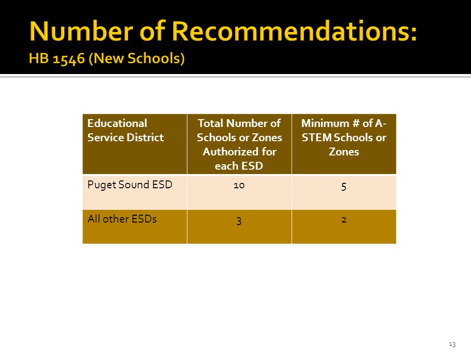 Educational Service District Total Number of Schools or Zones Authorized for each ESD Minimum # of A- STEM Schools or Zones Puget Sound ESD105 All oth