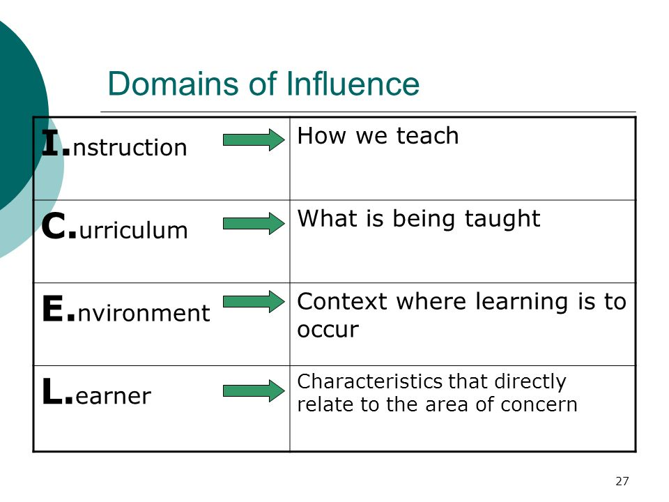 27 Domains of Influence I. nstruction How we teach C. urriculum What is being taught E. nvironment Context where learning is to occur L. earner Charac