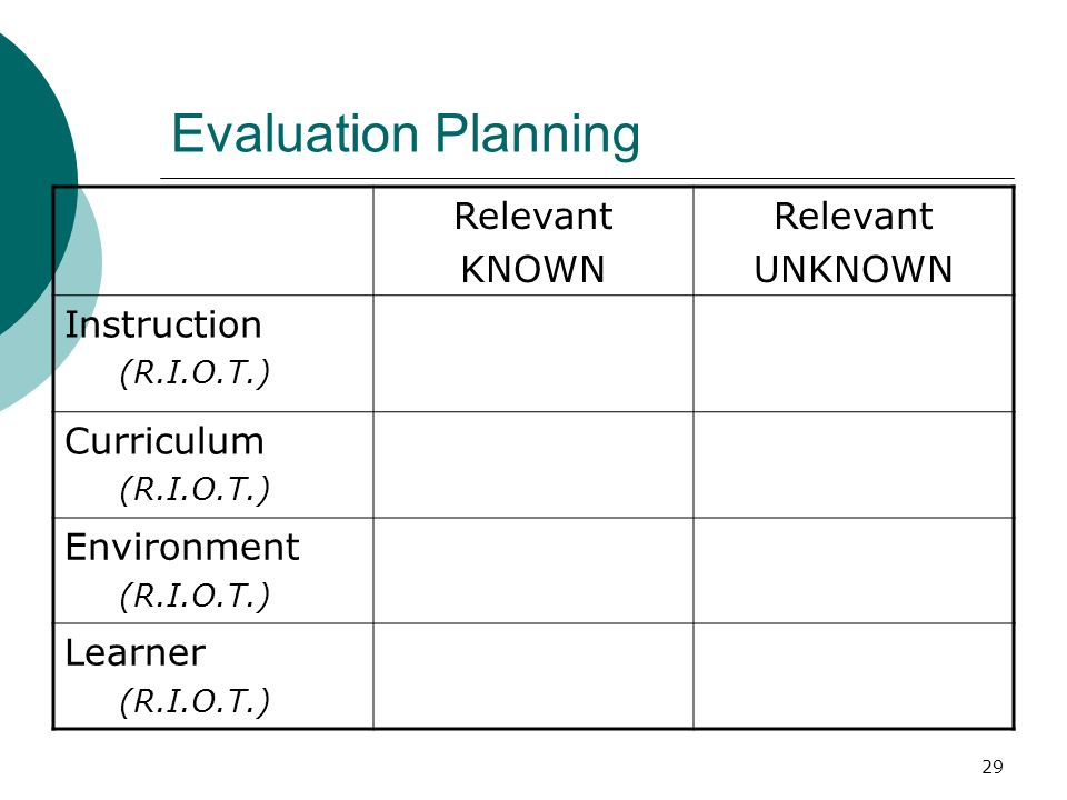 29 Evaluation Planning Relevant KNOWN Relevant UNKNOWN Instruction (R.I.O.T.) Curriculum (R.I.O.T.) Environment (R.I.O.T.) Learner (R.I.O.T.)