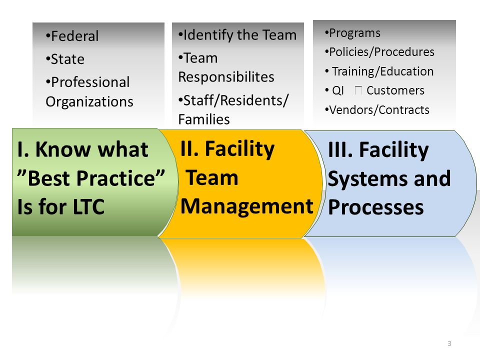 Federal State Professional Organizations Identify the Team Team Responsibilites Staff/Residents/ Families Programs Policies/Procedures Training/Education QI Customers Vendors/Contracts I.