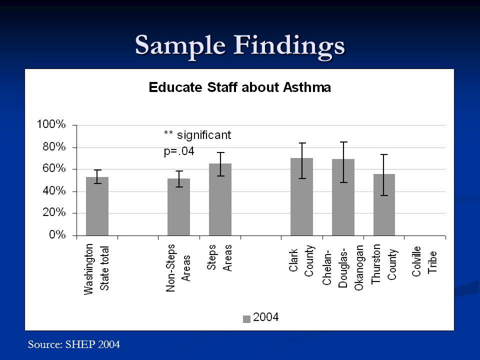 Sample Findings Source: SHEP 2004