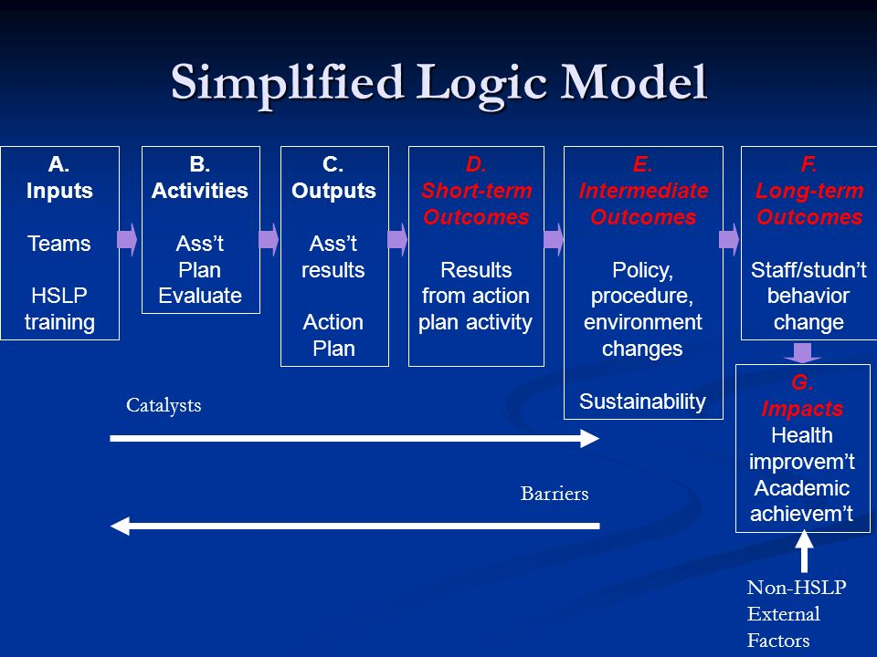 Simplified Logic Model B. Activities Asst Plan Evaluate A. Inputs Teams HSLP training C. Outputs Asst results Action Plan E. Intermediate Outcomes Pol