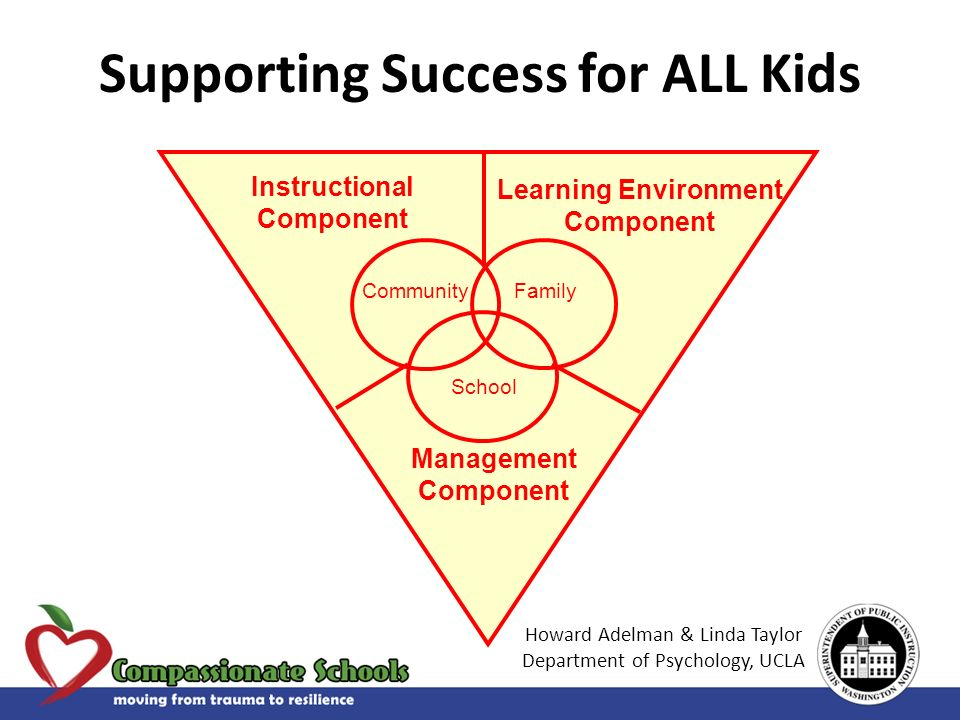 School FamilyCommunity Learning Environment Component Instructional Component Management Component Supporting Success for ALL Kids Howard Adelman & Linda Taylor Department of Psychology, UCLA
