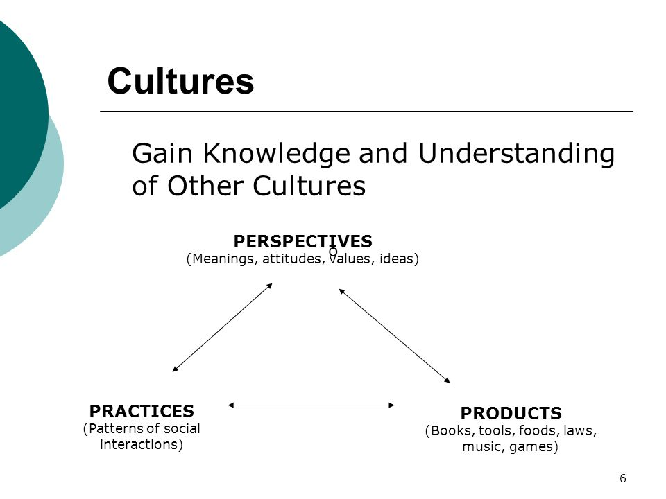 6 Cultures Gain Knowledge and Understanding of Other Cultures PRACTICES (Patterns of social interactions) PRODUCTS (Books, tools, foods, laws, music, games) o PERSPECTIVES (Meanings, attitudes, values, ideas)