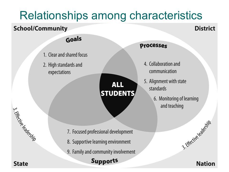 Relationships among characteristics