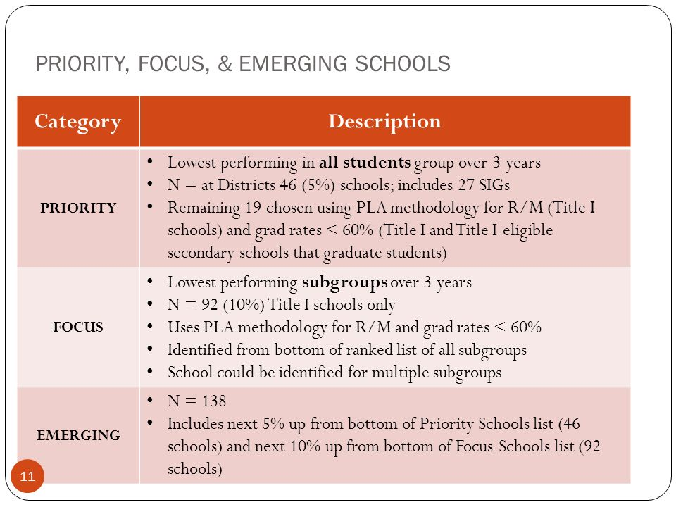 PRIORITY, FOCUS, & EMERGING SCHOOLS CategoryDescription PRIORITY Lowest performing in all students group over 3 years N = at Districts 46 (5%) schools; includes 27 SIGs Remaining 19 chosen using PLA methodology for R/M (Title I schools) and grad rates < 60% (Title I and Title I-eligible secondary schools that graduate students) FOCUS Lowest performing subgroups over 3 years N = 92 (10%) Title I schools only Uses PLA methodology for R/M and grad rates < 60% Identified from bottom of ranked list of all subgroups School could be identified for multiple subgroups EMERGING N = 138 Includes next 5% up from bottom of Priority Schools list (46 schools) and next 10% up from bottom of Focus Schools list (92 schools) 11
