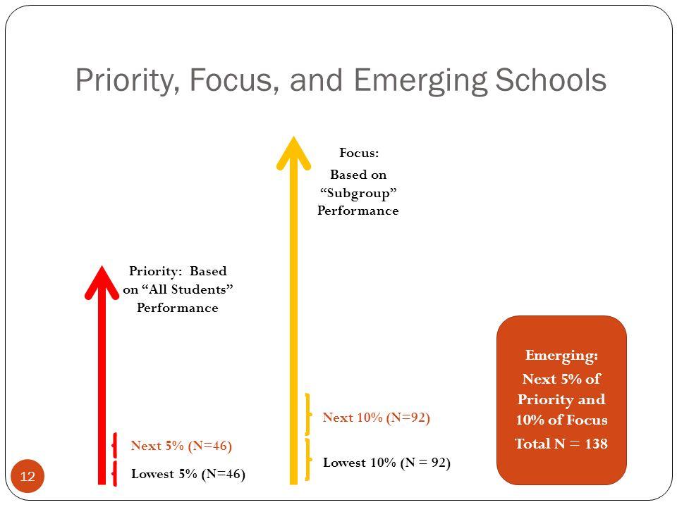 Priority: Based on All Students Performance Priority, Focus, and Emerging Schools Lowest 5% (N=46) Lowest 10% (N = 92) Next 10% (N=92) Next 5% (N=46)