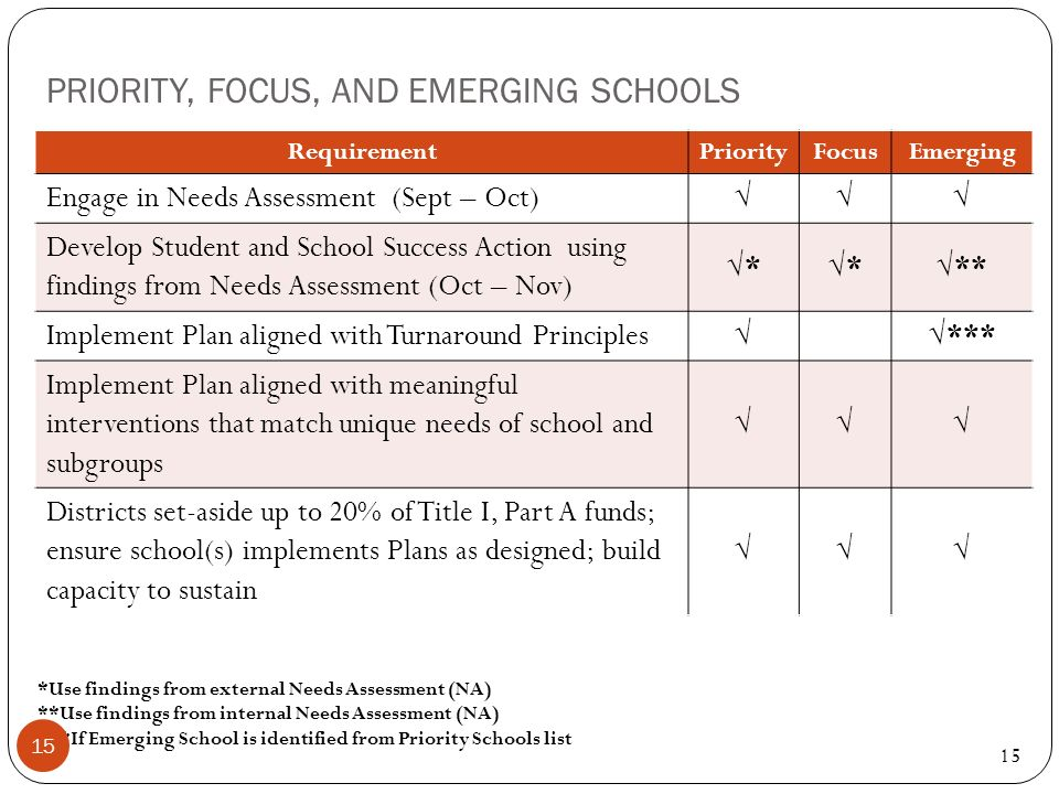 PRIORITY, FOCUS, AND EMERGING SCHOOLS 15 RequirementPriorityFocusEmerging Engage in Needs Assessment (Sept – Oct) Develop Student and School Success A