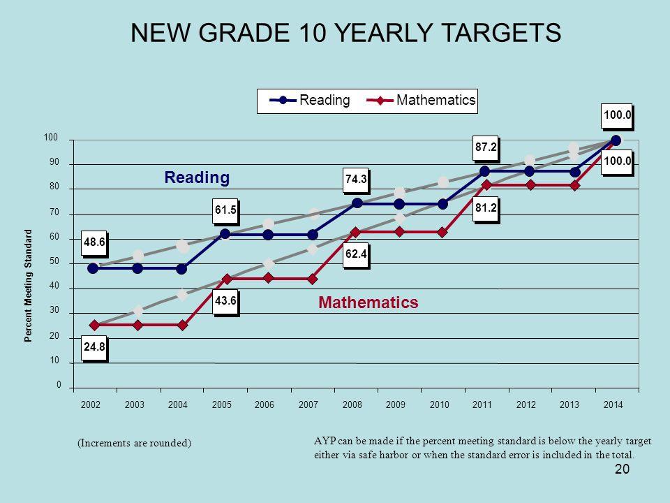 20 Mathematics Reading