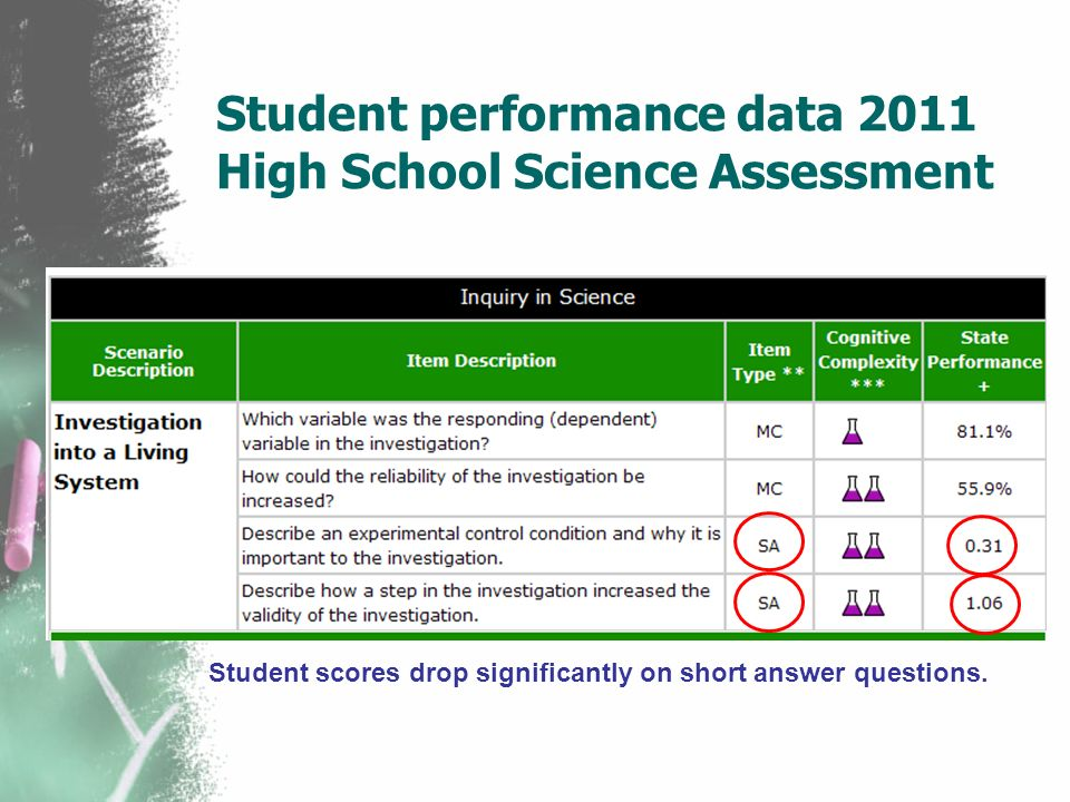 Student performance data 2011 High School Science Assessment Student scores drop significantly on short answer questions.